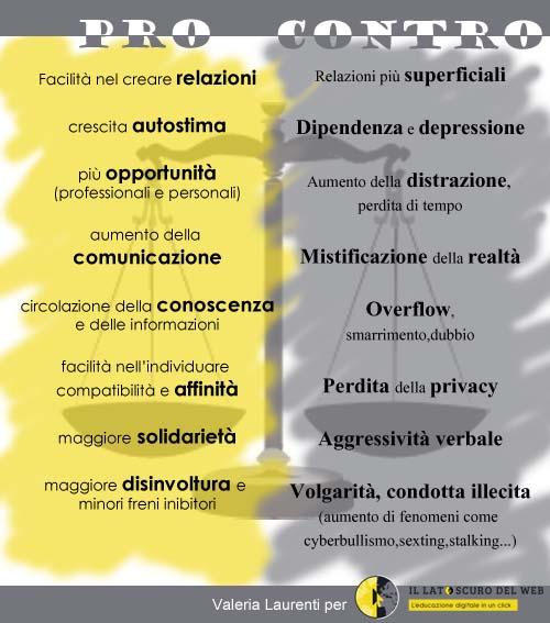 ProeContro_social_network